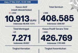 Kasus covid-19 di Jakarta