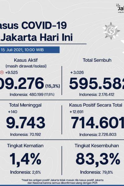 Kasus Covid-19 di Jakarta tgl 15 Juli 2021