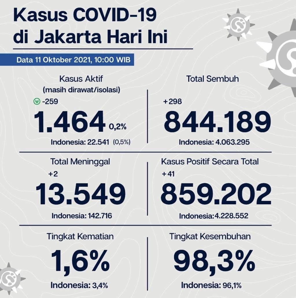 Inilah data kasus aktif COVID-19 di Jakarta tgl 11 oktober 2021